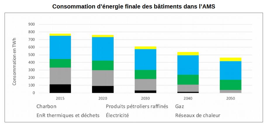 consommation d'énergie batiment dans l'AMS